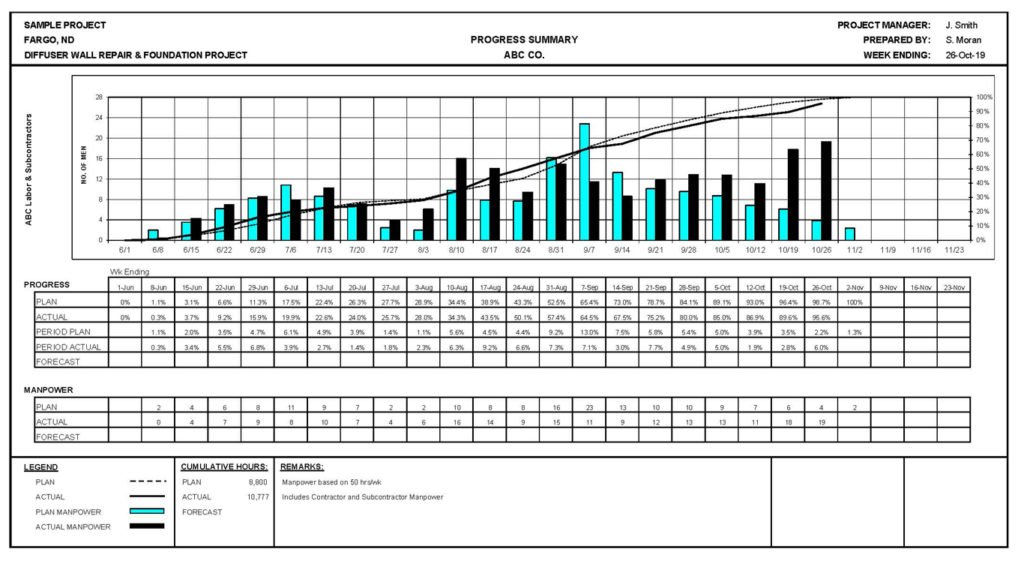 Sample construction management report